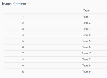 Team Reference Table.PNG
