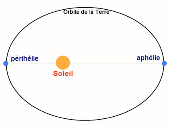 Aphélie_Périhélie_Terre_Soleil.png