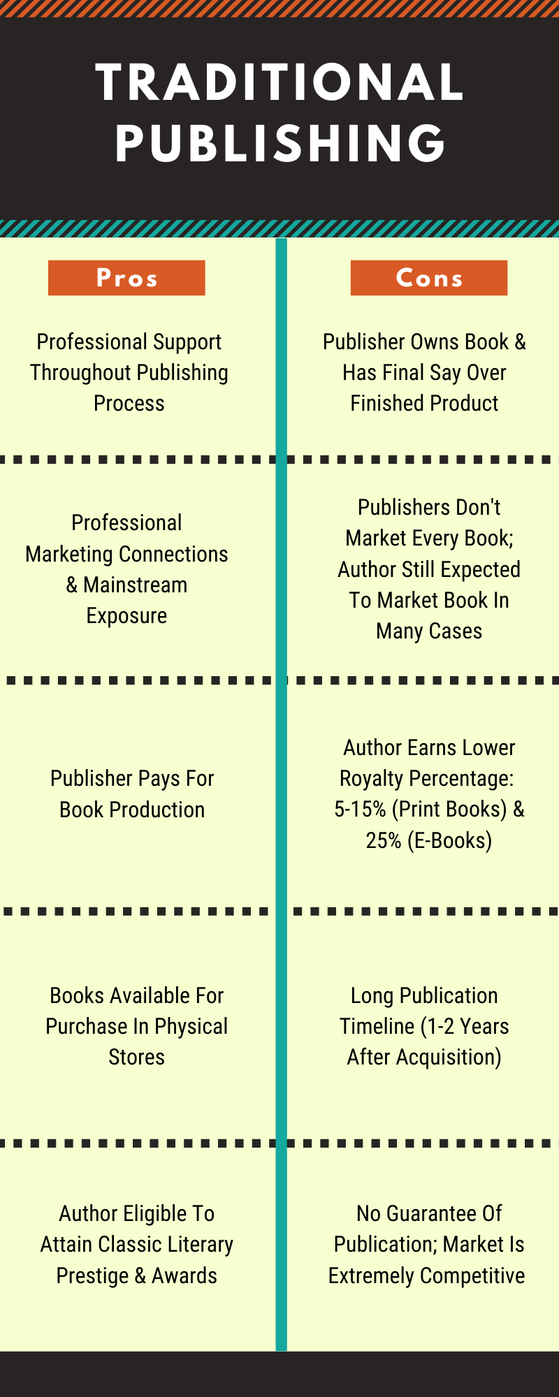 Pros & Cons of Traditional Publishing