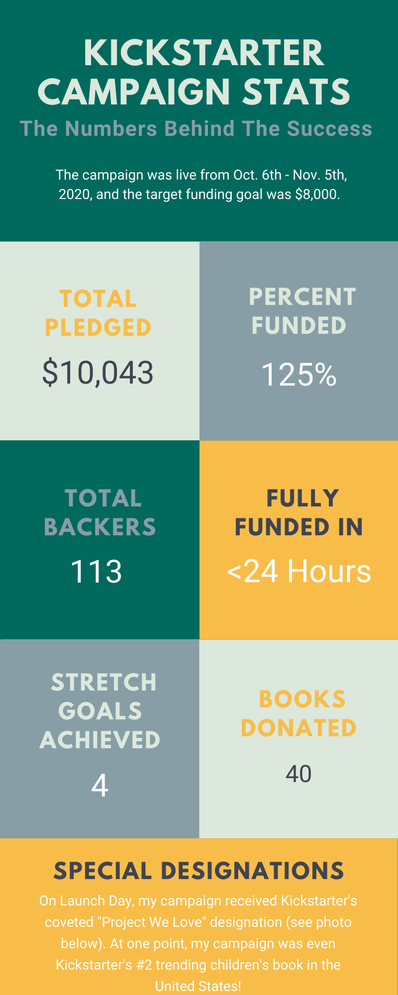 The Train Rolls On Kickstarter Campaign Stats