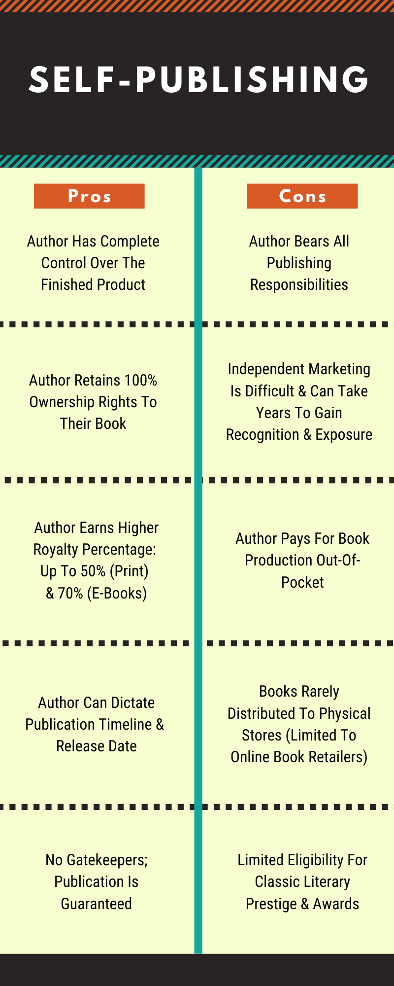 Pros & Cons of Self-Publishing
