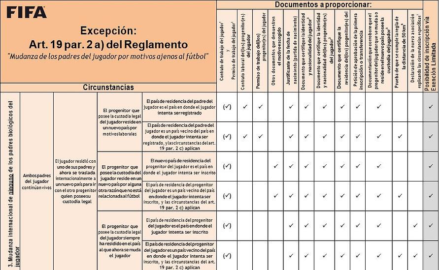 Exepción RETJ | Derechos Del Fútbol