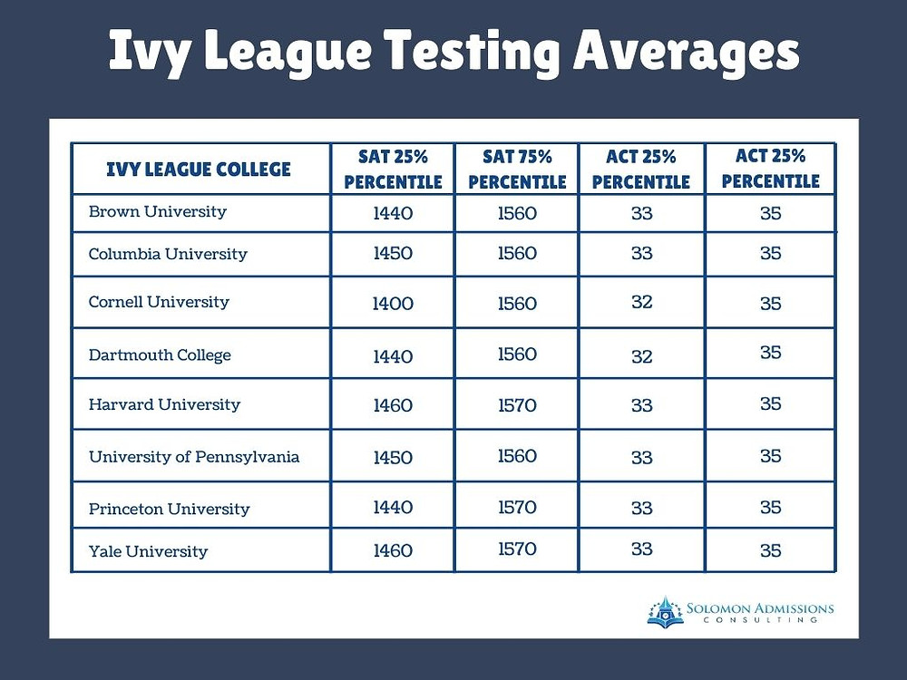 Ivy League Testing Averages