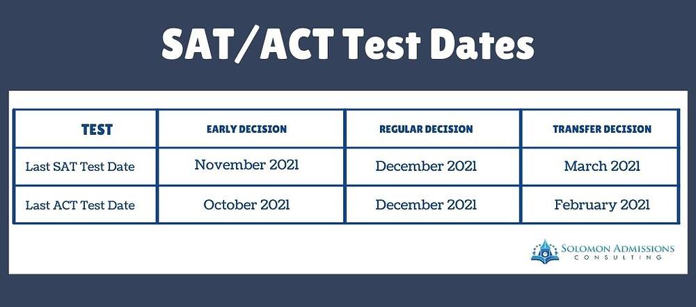 SAT/ACT Test Dates