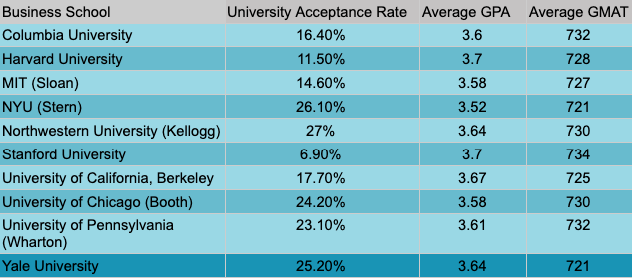 Business School Acceptance Rate chart