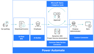 Diagram of end to end process automation with Power Automate