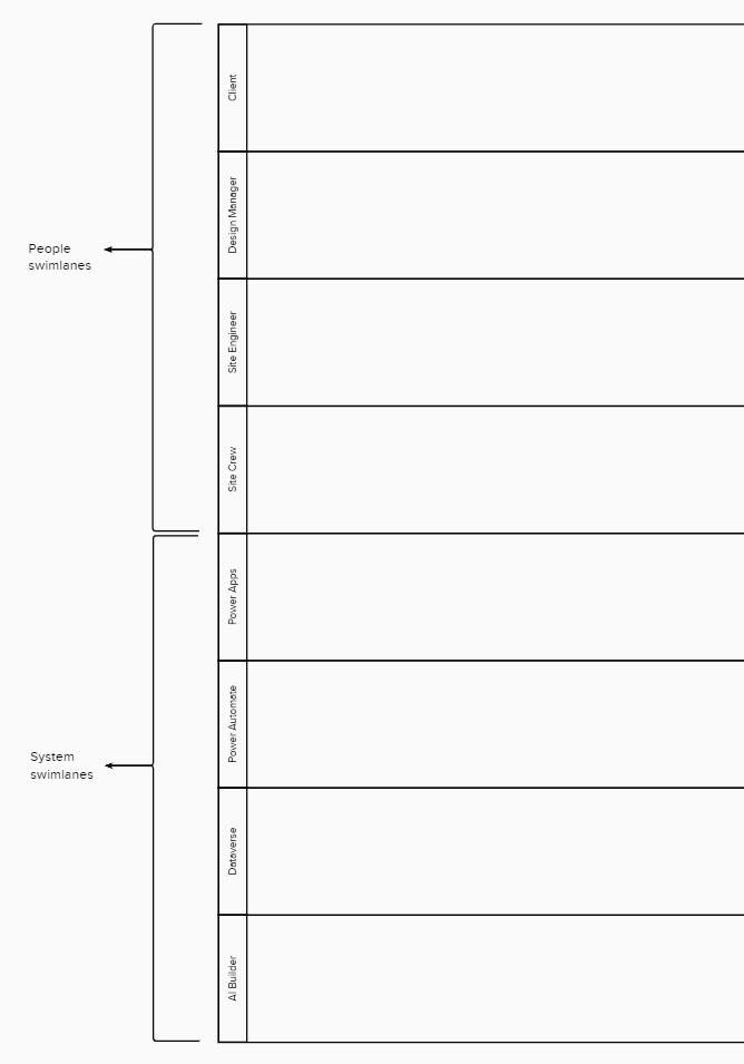 Swimlane Diagram Example for Power Platform