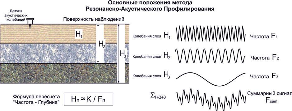 Основные положения метода резонансно-акустического профилирования