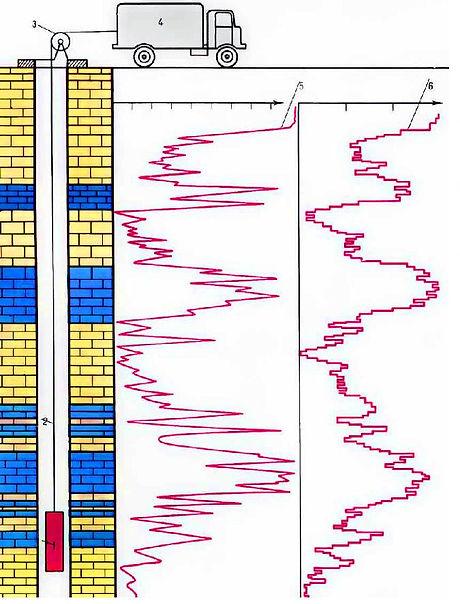Схема проведения геофизических исследований в скважине