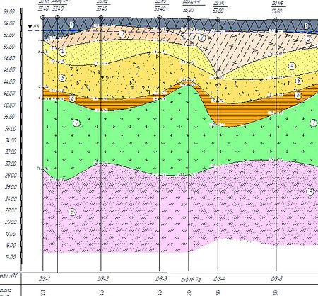 Инженерно-геологичесий разрез