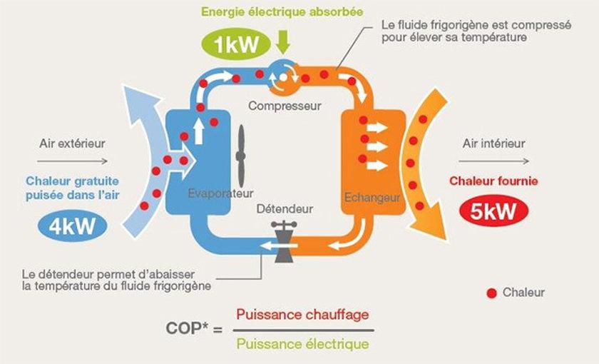 Schéma fonctionnement climatisation ré