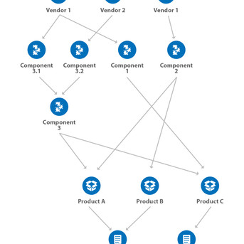 Using Graphs for Product Lifecycle Management