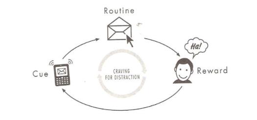 habit_loop_email
