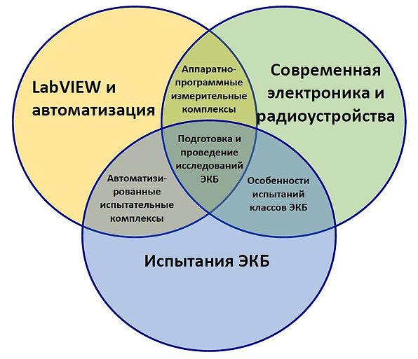 Схема курсов ДПО.jpg