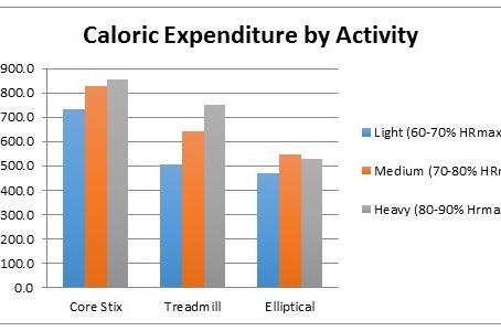 Burn more calories than on a treadmill!