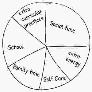 balanced pie chart where kid can allocate time for self care and extra energy