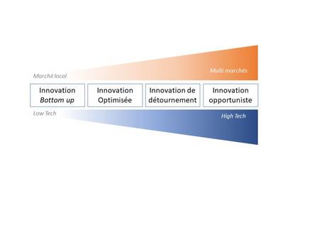 #02 L'innovation frugale par l'exemple