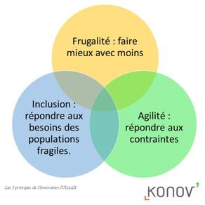 #01 Pourquoi les principes de l'Innovation Frugale sont-ils plus que jamais d'actualité