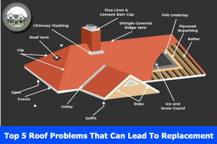 Top 5 Roof Problems That Can Lead To Replacement.