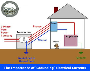 The Importance of 'Grounding' Electrical Currents.