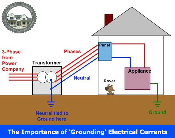 The Importance of 'Grounding' Electrical Currents