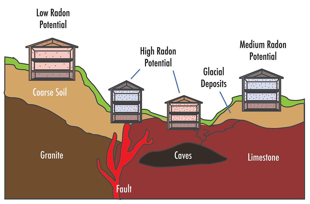 Pros and Cons of Radon Mitigation
