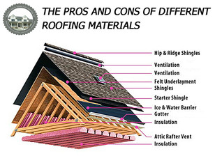 The Pros And Cons Of Different Roofing Materials.