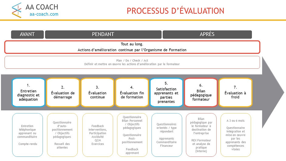 AA COACH - Processus evaluation.jpg