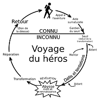 Heroesjourney-fr.svg.png