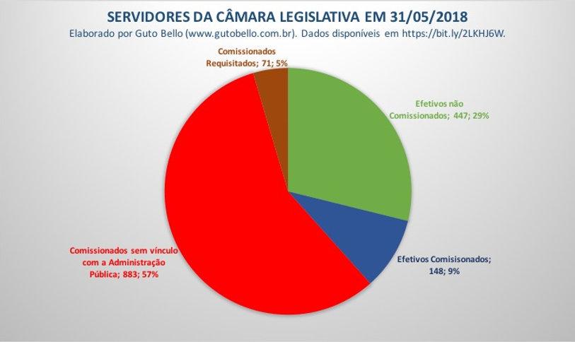 Gastos do Governo de Brasília com Publicidae