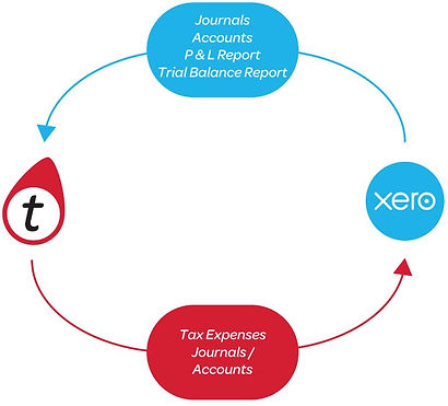 Tax Gnome XERO Data Flow 5 June 2019.JPG