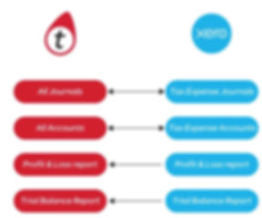 Data Flow to and from XERO 05 June 2019.