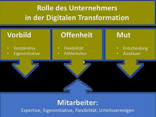 Die Rolle des Unternehmers in der Digitalen Transformation