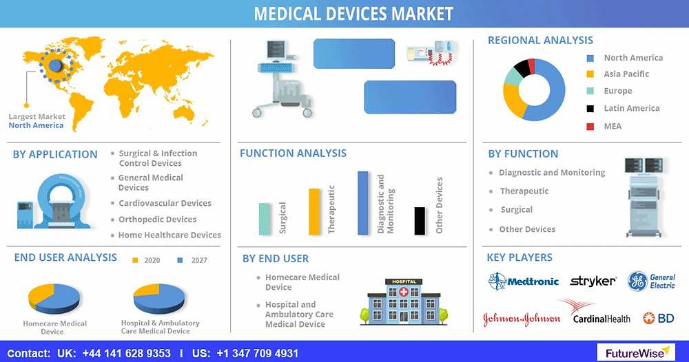 Medical Devices Market Forecast 2027