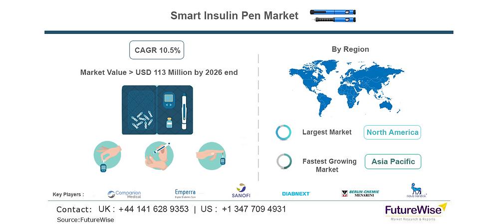 Smart Insulin Market