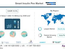 Smart Insulin and PARP Inhibitors Market Forecast
