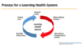 Process for a learning health system.png