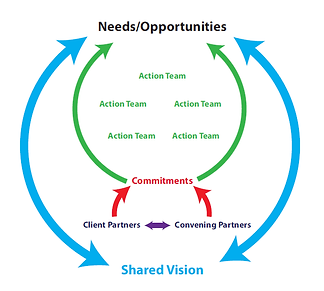 Shared Vision.png