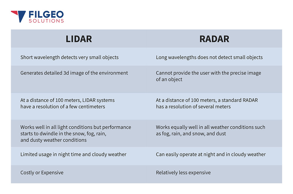 lidar-vs-radar-comparison-chart