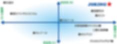 ジョキングの除菌力比較図