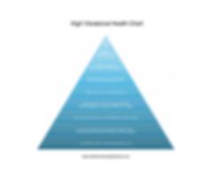 High Vibrational Health Chart.png