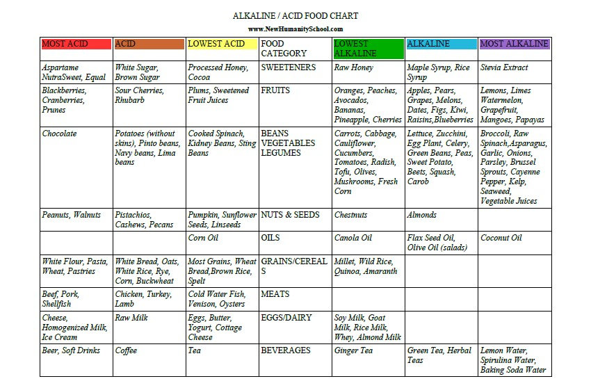 Alkaline Food chart.jpg