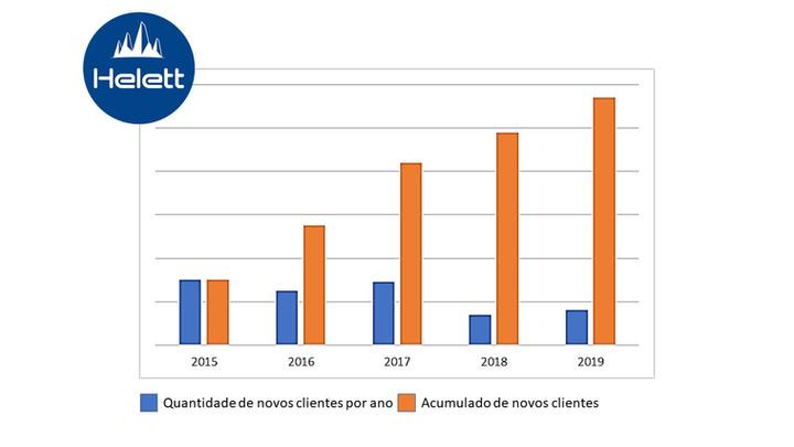 Helett | Novos Clientes nos últimos 5 anos