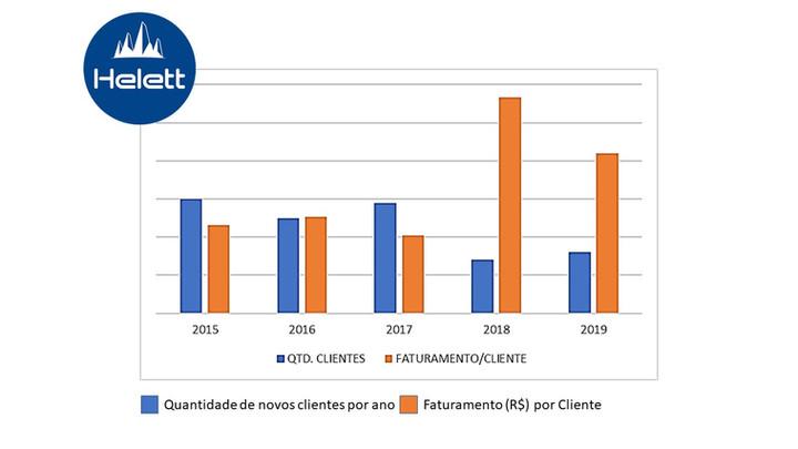 Helett | Faturamento por Cliente nos últimos 5 anos