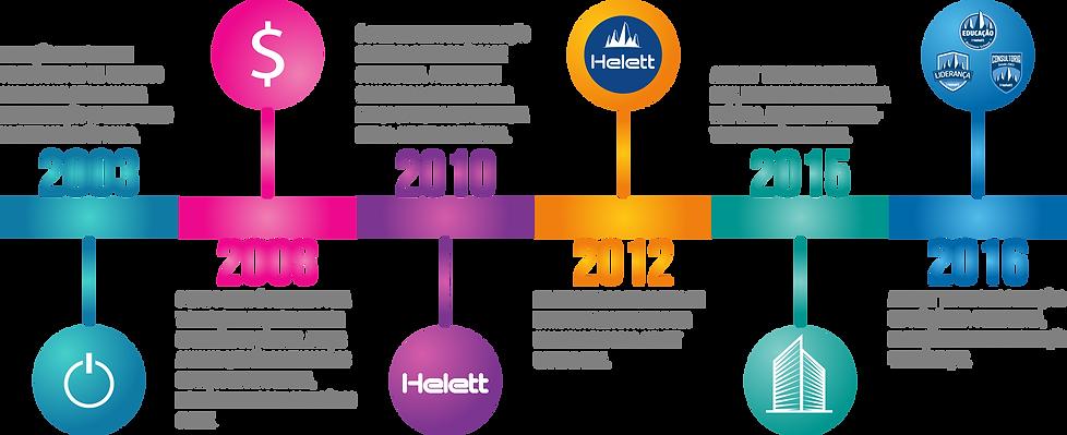 Helett infografico historia