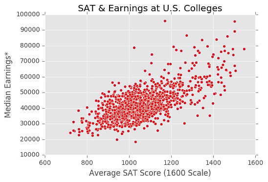 SAT score and income RED.jpg