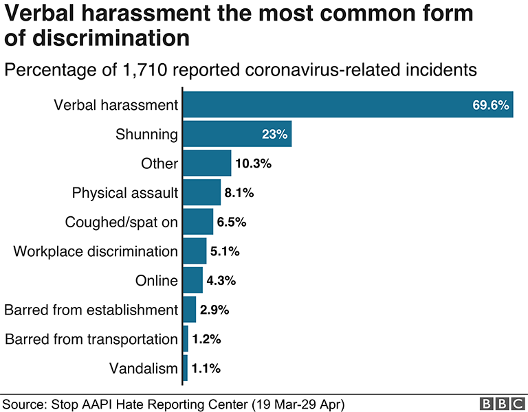 Graph of incidents of AAPI harrassment
