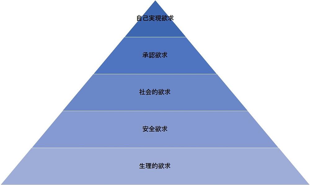 人間の欲求を五段階で表した図