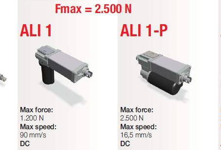 Actuadores electromecánicos MecVel: configurables, fiables y precisos
