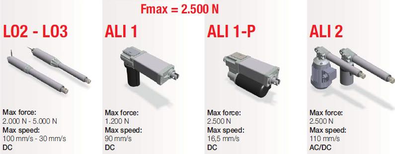 Actuadores MecVel con fuerza máxima 2.500 N